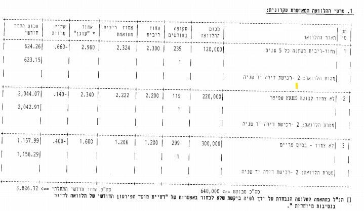 תמהילים אחרונים - הבנק הבינלאומי הראשון לישראל